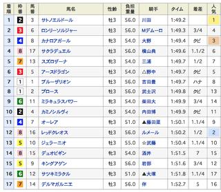 2019-04-20東京6R結果.png
