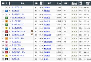 2019-06-09東京4R結果.png