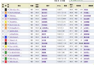 2018-05-13京都4R結果.png