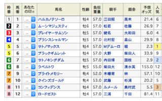 2018-05-20東京7R出馬表.png
