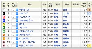 2019-05-05京都7R出馬表.png