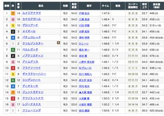 2019-05-12東京3R結果.png