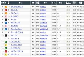 2019-07-13福島6R2歳新馬結果.png