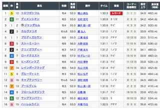 2019-09-08京成杯AH結果.png