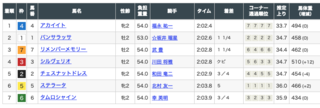2019-09-28阪神3R結果.png