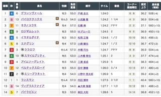 2019-10-05東京6R結果.png