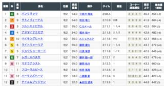 2019-10-12京都3R結果.png