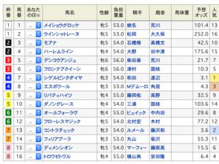 2019-12-14中山11RターコイズS出馬表.png