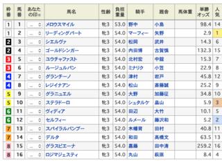 2020-01-19中山5R出馬表.png