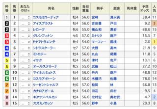 2020-02-01東京12R出馬表.png