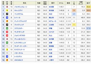 2020-02-09東京3R結果.png