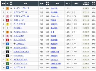 2020-02-16東京5R結果.png