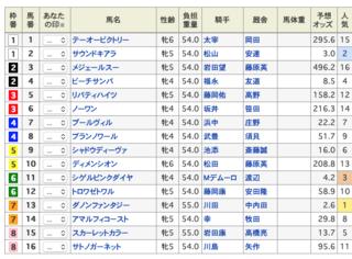 2020-04-11阪神11R阪神牝馬S出馬表.png