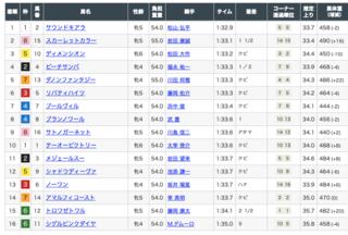 2020-04-11阪神牝馬ステークス結果.png