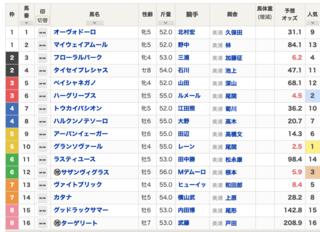 2020-04-26東京10R鎌倉S出馬表.png
