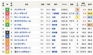 2020-06-20阪神8R結果.png