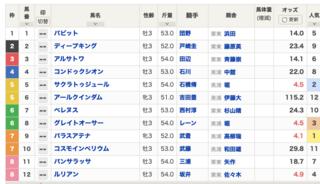 2020-07-05福島11RラジオNIKKEI賞出馬表.png