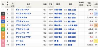 2020-11-28阪神11RラジオN杯京都2歳S出馬表.png