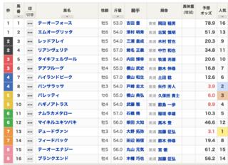 2020-12-12中山11R師走ステークス出馬表.png