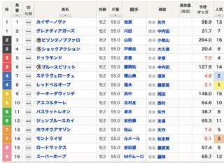 2020-12-20阪神11R朝日杯FS出馬表.png