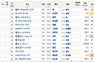2021-01-24小倉3R出馬表.png