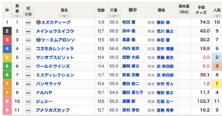 2021-02-07小倉11R関門橋S出馬表.png