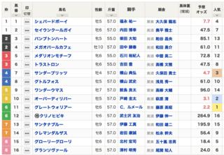 2021-02-07東京10R白嶺S出馬表.png