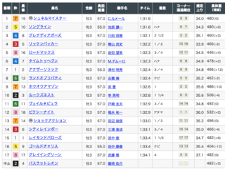 2021-05-09東京11RNZT結果.png