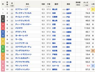 2021-05-30東京11R日本ダービー出馬表.png